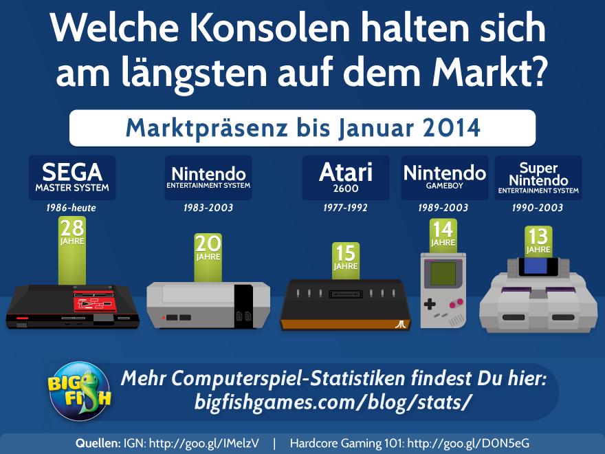 Welche Konsolen halten sich am längsten auf dem Markt?