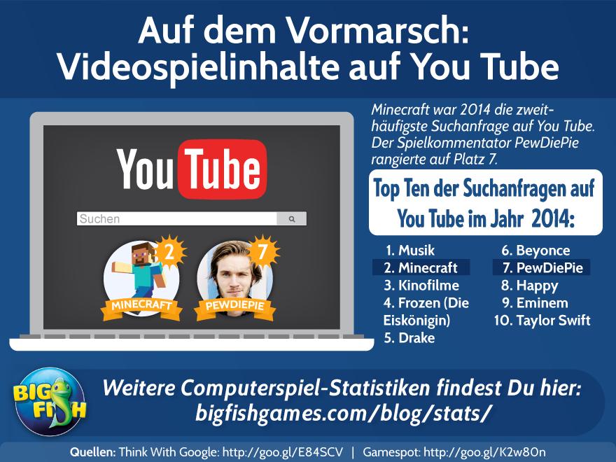 Auf dem Vormarsch: Videospielinhalte auf YouTube