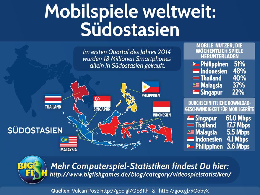Mobilspiele Weltweit: Südostasien