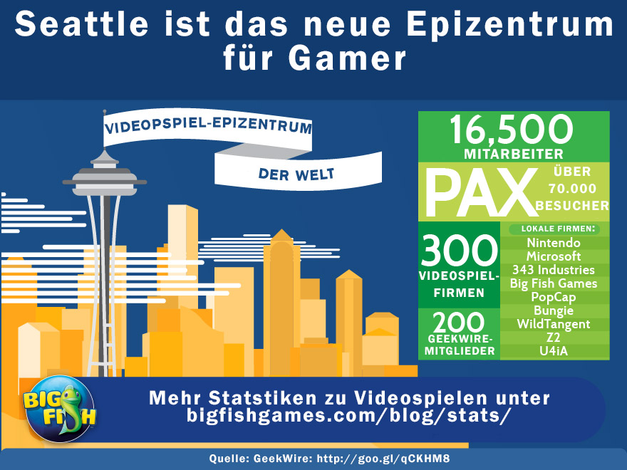 Spiele blog big fish games for Big fish seattle